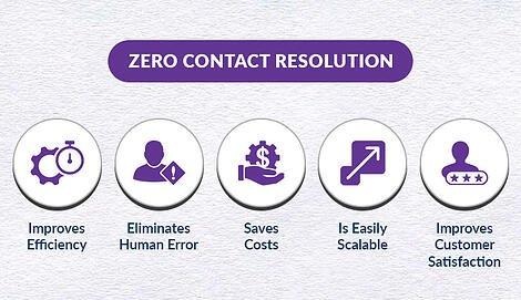 Zero-Contact-Resolution