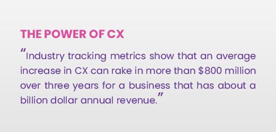 Power of CX