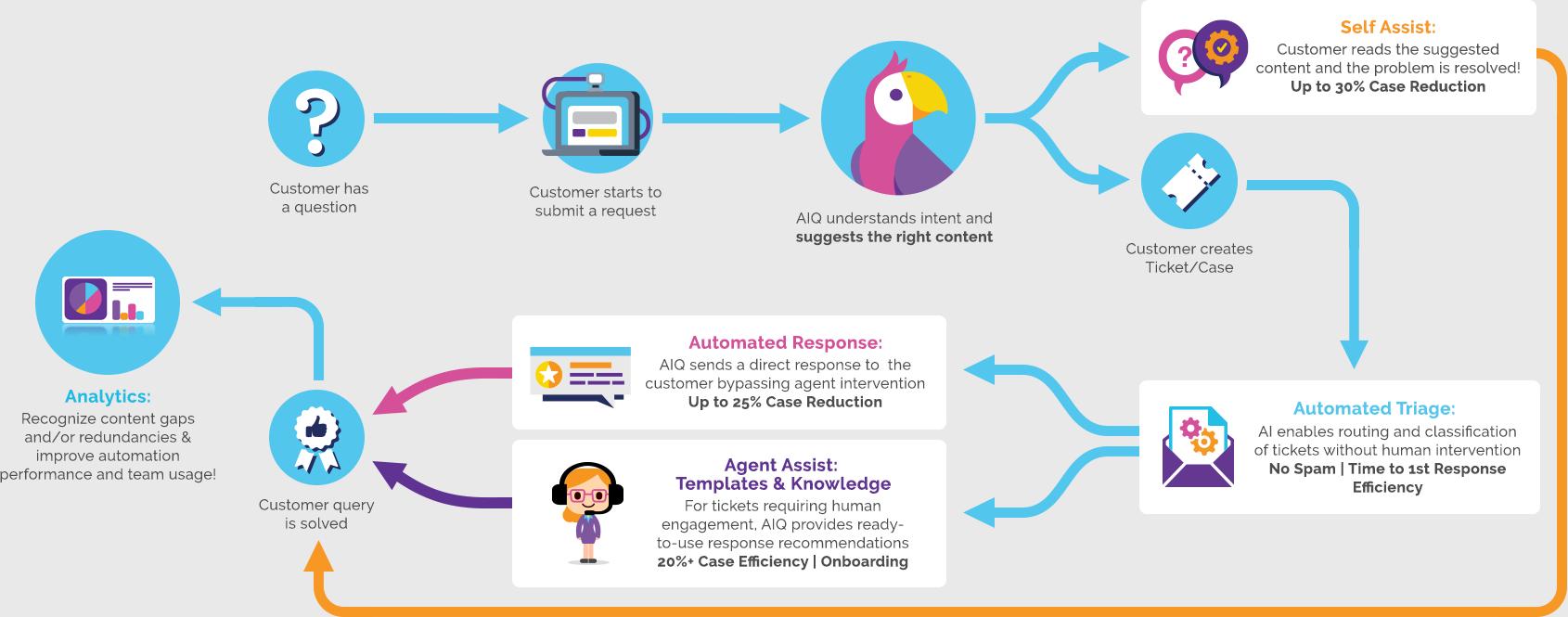 How AI Based Customer Service Works